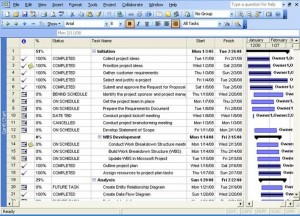 project performance indicators in excel
