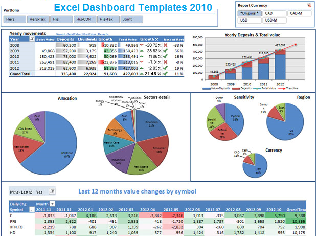 Excel Dashboard Spreadsheet Templates 2010 Exceltemple