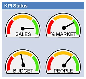 KPI Dashboard Template Excel