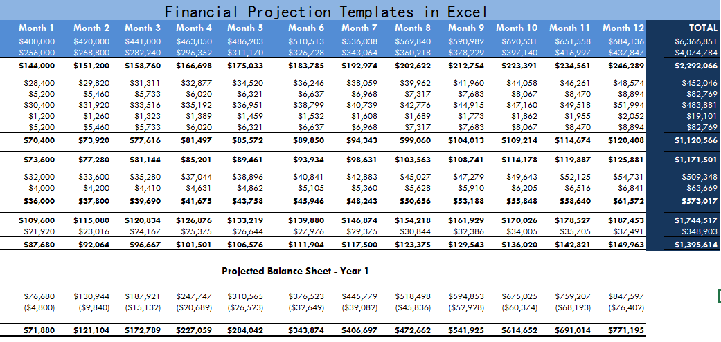 Financial Projection Templates In Excel Exceltemple