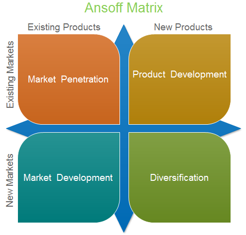 Asnoff Matrix Diagram Templates