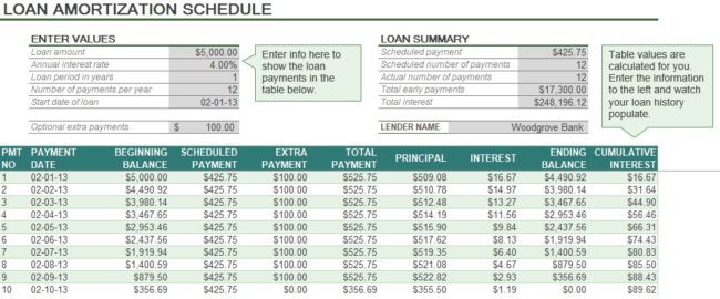 auto loan amortization schedule excel exceltemple